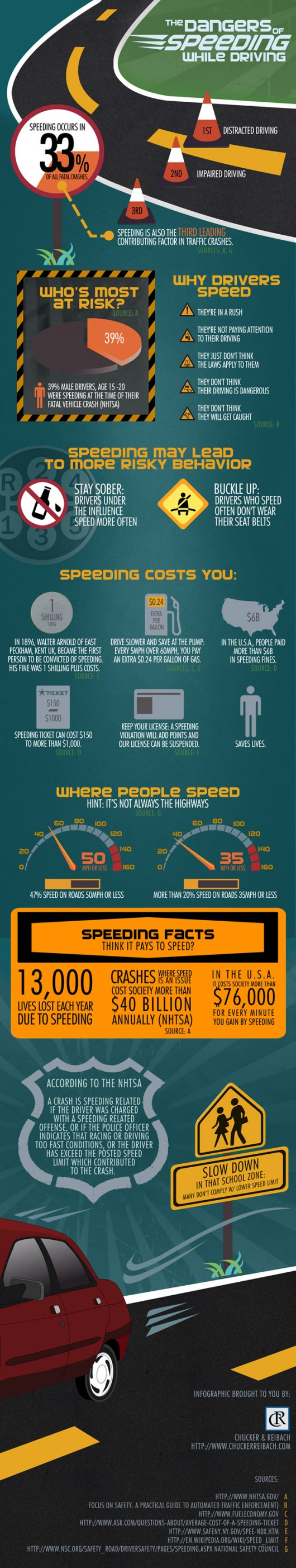 Speeding-Dangers-Infographic-chucker-reibach-530x2805